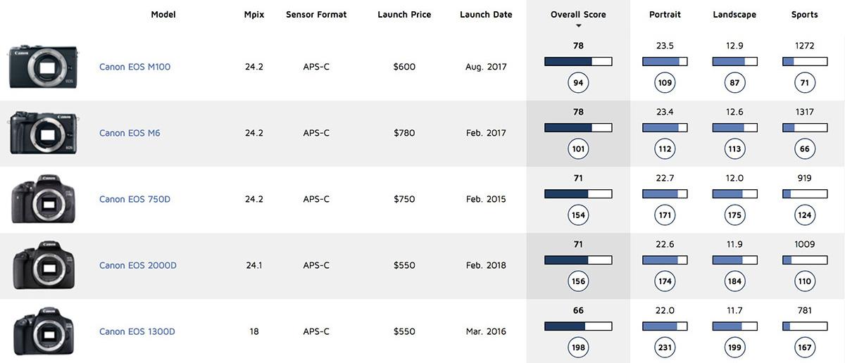 Canon EOS 2000D Canon Comparison Table
