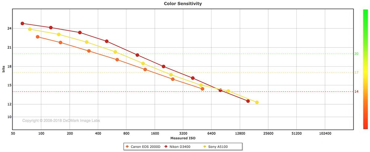 Canon EOS 2000D Color Depth Comparision